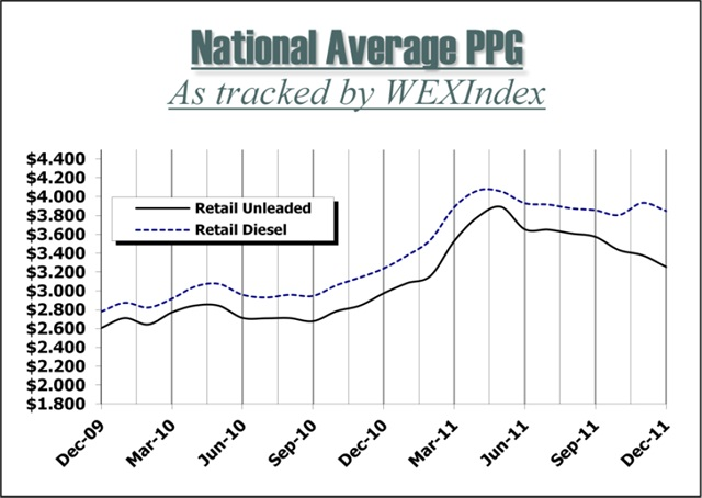 WEXIndex Retail Fuel Price Index is a monthly publication produced by Wright Express with market insights provided by OPIS Energy Group. Copyright 2012, Wright Express Corporation, 97 Darling Avenue, South Portland, ME 04106. Reproduction without permission is strictly prohibited.