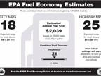 New Light-Duty Fuel Economy Falls in September