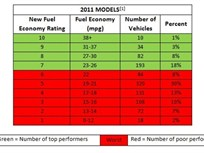 Report Shows How 2011-MY Vehicles Rate Based on New Fuel Economy Labels