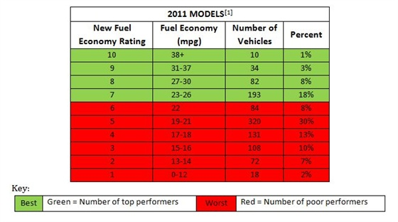 Report shows how 2011 my vehicles rate based on new fuel - Car fuel consumption comparison table ...