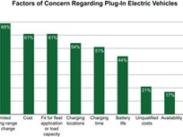 Donlen Announces Plug-in Electric Vehicle Survey Results; Launches New Cost Calculator