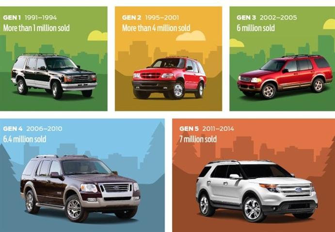 Ford Courtesy Car Policy