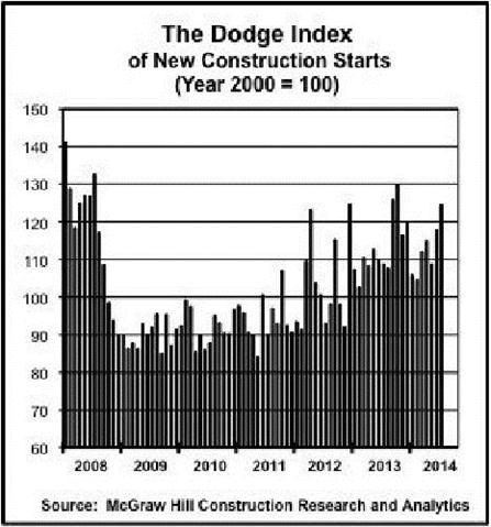 Economic Watch: Construction Starts Index Hits Highest Level of the Year
