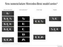 Mercedes-Benz Changes Vehicle Nomenclature