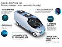 Mercedes-Benz Shows Future Vision of Cargo Vans
