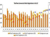 European Commercial Vehicle Registrations Mark Continued Gains