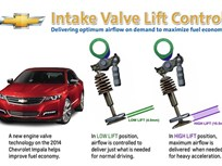 GM Using Valve Lift Control Technology to Boost MPG on 2014 Impala