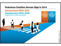U.S. Pedestrian Safety Efforts See Slow Progress