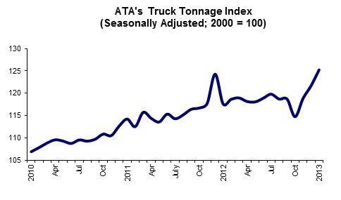 The American Trucking Associations' advanced seasonally adjusted (SA) For-Hire Truck Tonnage Index increased 2.9% in January after jumping 2.4% in December.