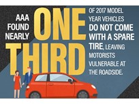 More Vehicles Lacking Spare Tire