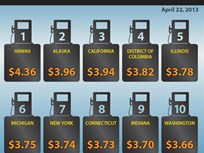 Gas Prices Rise in Midwest But Are Generally Stable