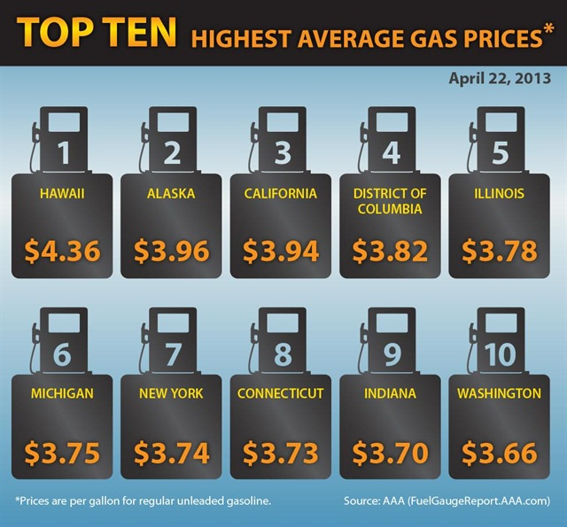 This chart from AAA shows the 10 states with the highest gasoline prices as of April 23, 2013.