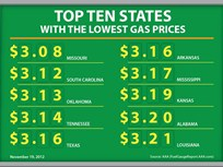 AAA Says Gas Prices Declining and Access to Fuel in Northeast Improving