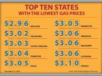 Gas Prices Drop to $3.25, Lowest Price to Date in 2012