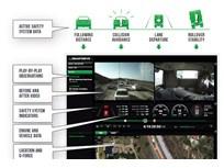 SmartDrive Systems Raises $50M