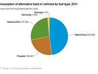 EIA Issues Report on Alternative Fuel Use Changes Between 2010 and 2011