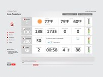Audi Creates 'Road Frustration Index' Website That Shows Lost Fuel and Time From Bad Driving Conditions