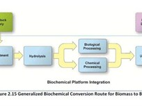 DOE Offers $10M for Biomass-to-Biofuel Advancement