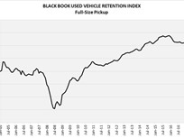 Black Book's Used Vehicle Valuation Index Falls in May