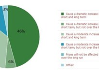 Straw Poll Results: 46% Say Fuel-Economy Standards Will Dramatically Increase Vehicle Prices
