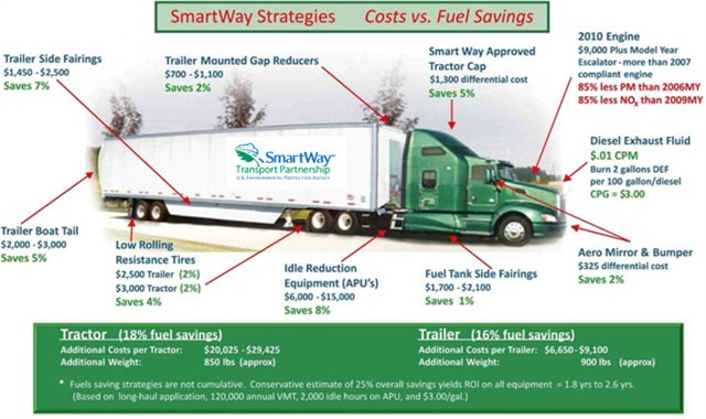 "Cascade Sierra Solutions helped truck owners pay for EPA SmartWay equipment, update port trucks, electrify truckstops and other ""green"" technology."