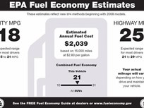 New-Vehicle Fuel Economy Falls 0.4 MPG