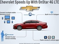 Chevrolet to Offer 4G LTE with OnStar in Summer