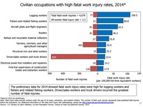 Driver Work-Related Deaths Escalate