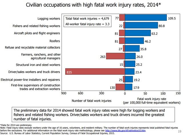 Graph courtesy of the Bureau of Labor Statistics.