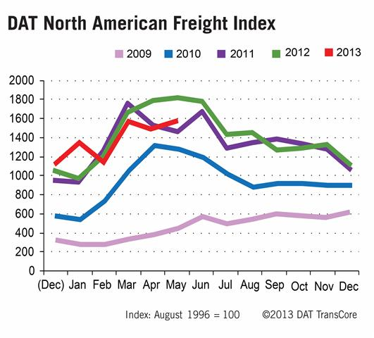 DAT North American Freight Index rises in May.
