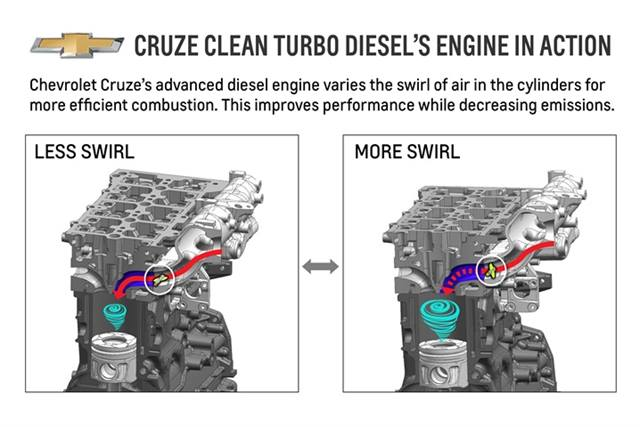 gm details fuel efficiency of 2014 chevrolet cruze clean turbo this diagram depicts the variable swirl process in the 2 0l engine in the 2014