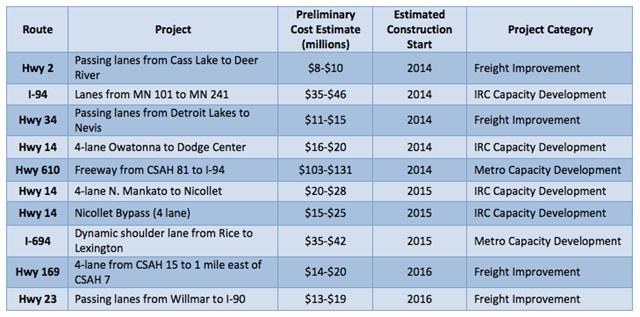 List of Corridors of Commerce projects. Credit: Minn. DOT.