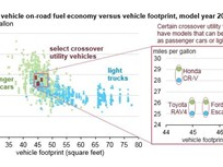 Crossovers Blurring Lines of Fuel Economy Analysis
