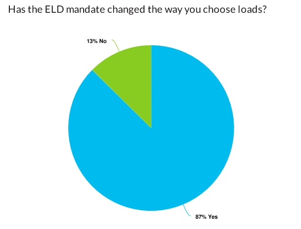 Most carriers said that ELDs have changed the way that they choose loads. Source: DAT Solutions