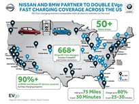 Nissan, BMW Collaborate to Bolster EV Charging