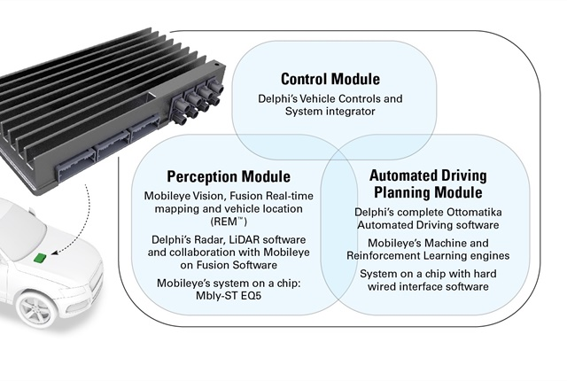 Mobileye will add new software and hardware into Delphi's existing Automated Driving Multi-Domain Controller. This graphic, courtesy of Mobileye and Delphi, provides a breakdown of what's inside.