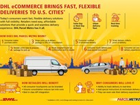 DHL Getting Into Last Mile Delivery Market
