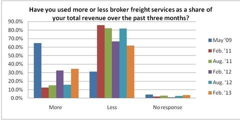 Thirty-five percent of carriers state that they are using more brokerfreight services, however, brokerage freight still amounts for less than5% of volumes for almost 50% of the carriers.