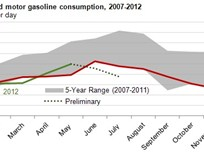 EIA Says U.S. Gasoline Consumption Lower During First Half of 2012 Than in 2011