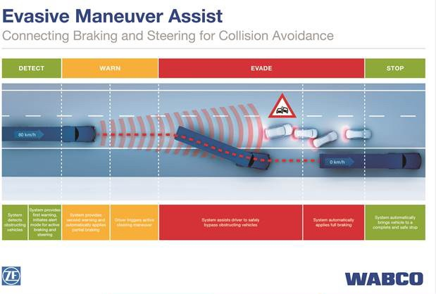 pstrongThis graphic depicts the decision process involced in the Evasive Maneuver Assist system. /strong/p