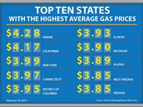 Gas Prices Increasing Earlier This Year Due to Earlier Summer Blend Switch and Higher Oil Prices