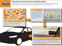 Ford and Weyerhaeuser Developing Cellulose-based Automotive Components