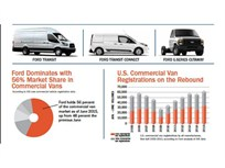 Ford Vans Top-Sellers in 47 States