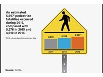2016 Pedestrian Deaths Projected to Shatter Records