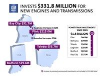 GM Investing $332 Million for New Fuel-Efficient Powertrains