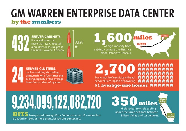 This infographic from General Motors shows some  statistics about the company's new Warren Data Center. Image courtesy GM.