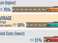 U.S. Lags Behind in Road Death Reductions