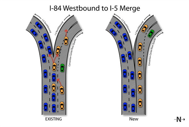 After the weekend striping, there will be one lane to northbound I-5 from I-84. The configuration allows both the middle and right lanes onto the ramp to northbound I-5. But motorists must then quickly choose between two exit-only ramps – one leading to the Rose Quarter and one to I-5.