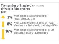 Ignition Interlocks Sharply Reduce Drunk Driving Fatalities, IIIHS Finds
