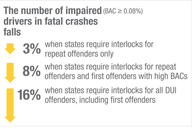 Graphic about effectiveness of ignition interlocks to reduce drunk driving deaths courtesy of IIHS.